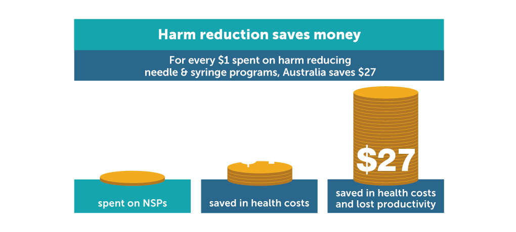 Harm reduction saves money